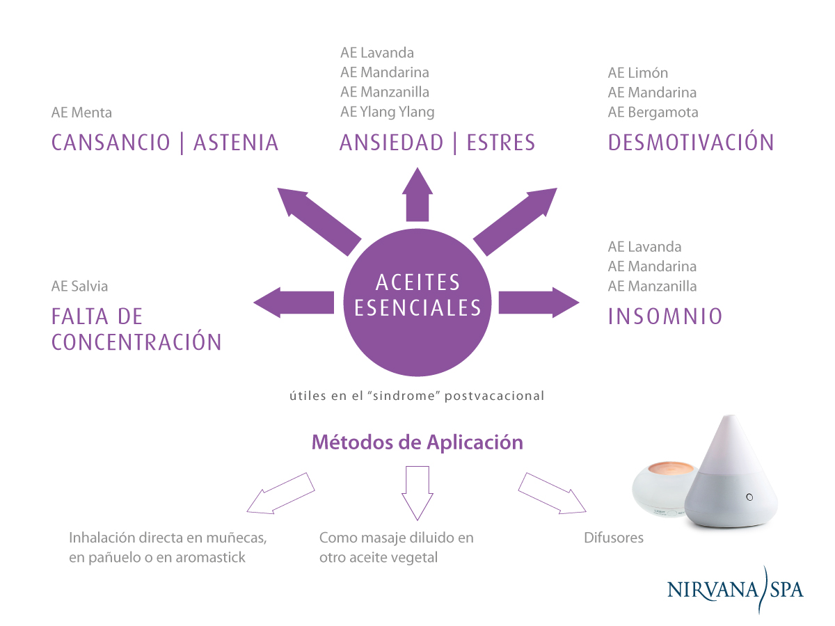 Aceites Esenciales Nirvana Spa para superar el Síndrome Postvacacional